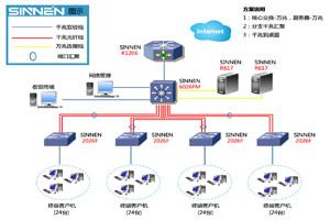 SINNEN 万兆核心+主干双光纤汇聚网络解决方案